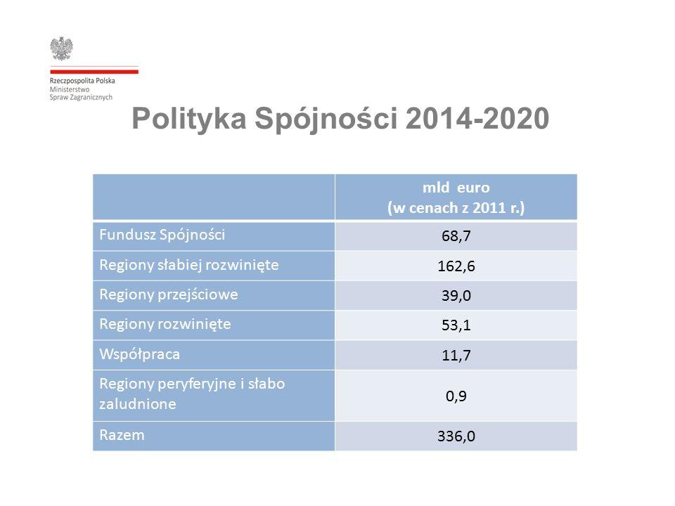 Polityka Spójności 2014-2020 mld euro (w cenach z 2011 r.) Fundusz Spójności 68,7 Regiony słabiej rozwinięte 162,6 Regiony przejściowe 39,0 Regiony rozwinięte 53,1 Współpraca 11,7 Regiony peryferyjne i słabo zaludnione 0,9 Razem 336,0