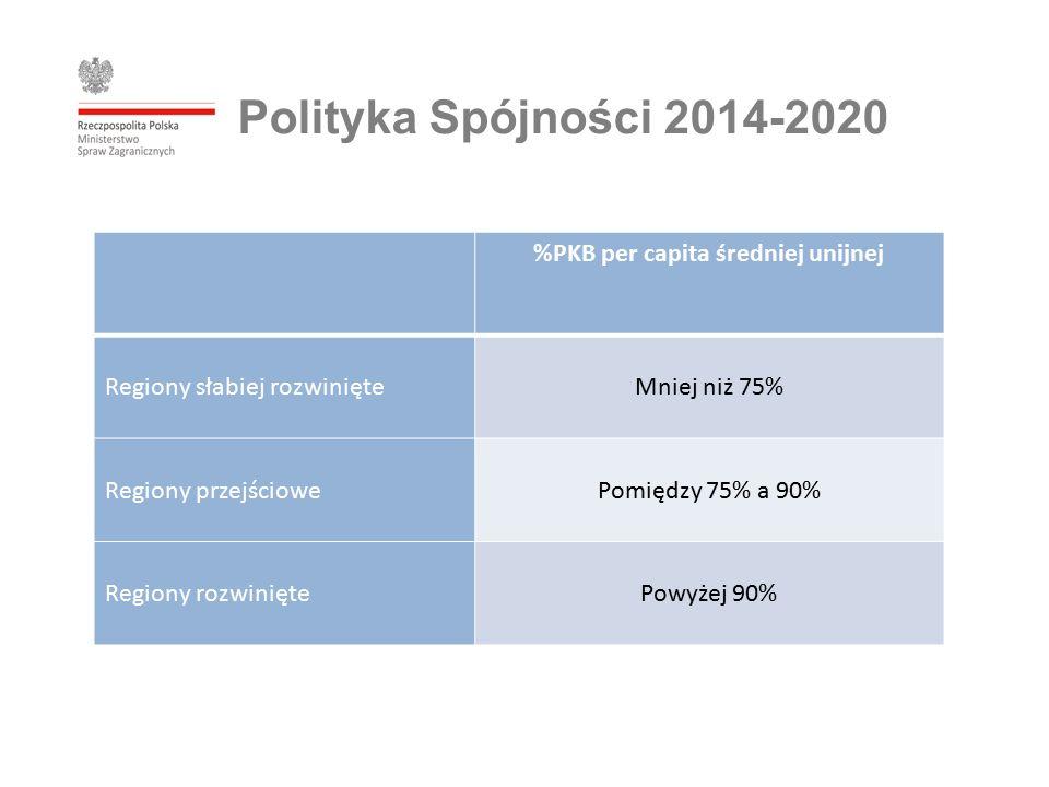 %PKB per capita średniej unijnej Regiony słabiej rozwinięteMniej niż 75% Regiony przejściowePomiędzy 75% a 90% Regiony rozwiniętePowyżej 90% Polityka Spójności 2014-2020