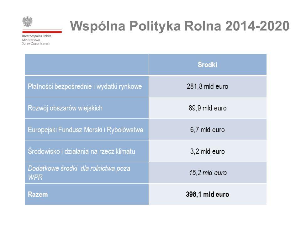 Wspólna Polityka Rolna 2014-2020 Środki Płatności bezpośrednie i wydatki rynkowe281,8 mld euro Rozwój obszarów wiejskich89,9 mld euro Europejski Fundusz Morski i Rybołówstwa6,7 mld euro Środowisko i działania na rzecz klimatu3,2 mld euro Dodatkowe środki dla rolnictwa poza WPR 15,2 mld euro Razem398,1 mld euro