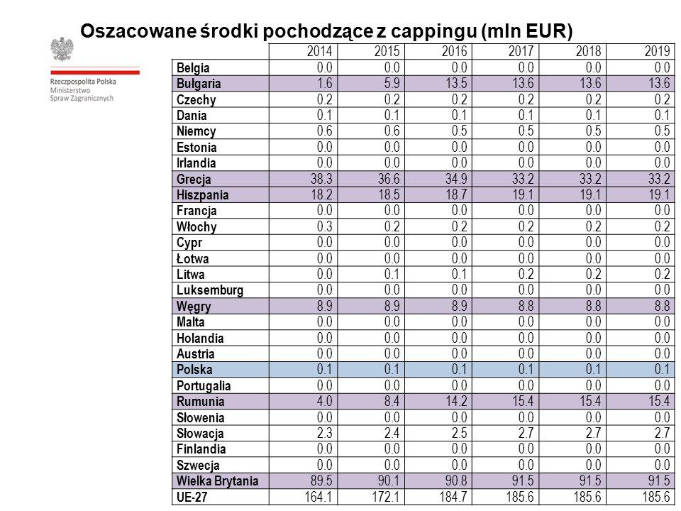 Oszacowane środki pochodzące z cappingu (mln EUR) 201420152016201720182019 Belgia 0.0 Bułgaria 1.65.913.513.6 Czechy 0.2 Dania 0.1 Niemcy 0.6 0.5 Estonia 0.0 Irlandia 0.0 Grecja 38.336.634.933.2 Hiszpania 18.218.518.719.1 Francja 0.0 Włochy 0.30.2 Cypr 0.0 Łotwa 0.0 Litwa 0.00.1 0.2 Luksemburg 0.0 Węgry 8.9 8.8 Malta 0.0 Holandia 0.0 Austria 0.0 Polska 0.1 Portugalia 0.0 Rumunia 4.08.414.215.4 Słowenia 0.0 Słowacja 2.32.42.52.7 Finlandia 0.0 Szwecja 0.0 Wielka Brytania 89.590.190.891.5 UE-27 164.1172.1184.7185.6
