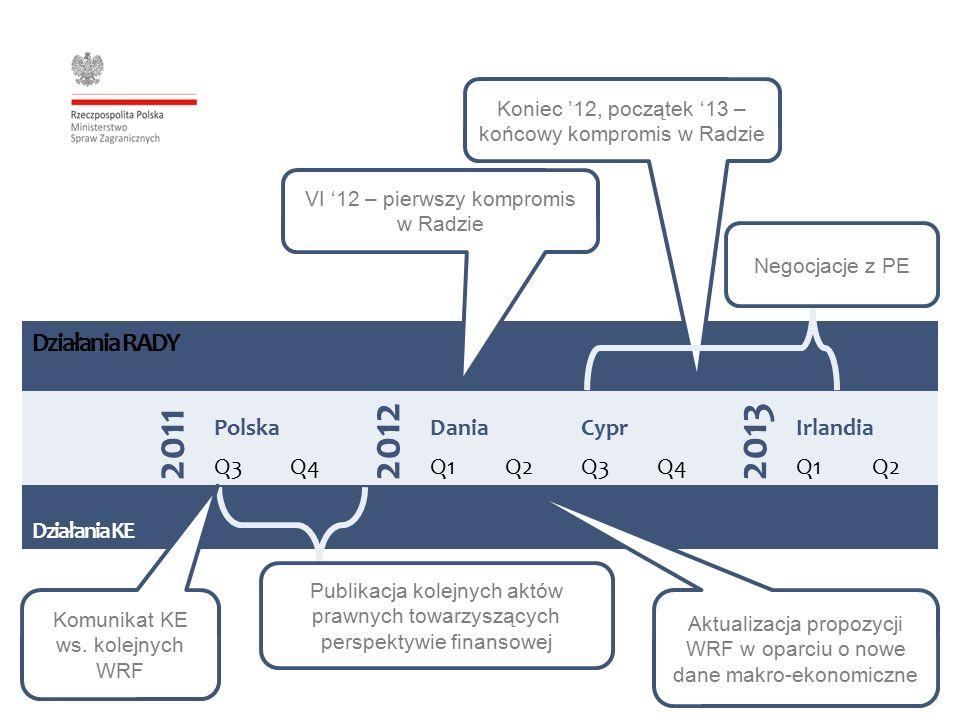 Działania RADY 2011 Polska 2012 DaniaCypr 2013 Irlandia Q3Q4Q1Q2Q3Q4Q1Q2 Działania KE Publikacja kolejnych aktów prawnych towarzyszących perspektywie finansowej Koniec '12, początek '13 – końcowy kompromis w Radzie Negocjacje z PE Aktualizacja propozycji WRF w oparciu o nowe dane makro-ekonomiczne Komunikat KE ws.