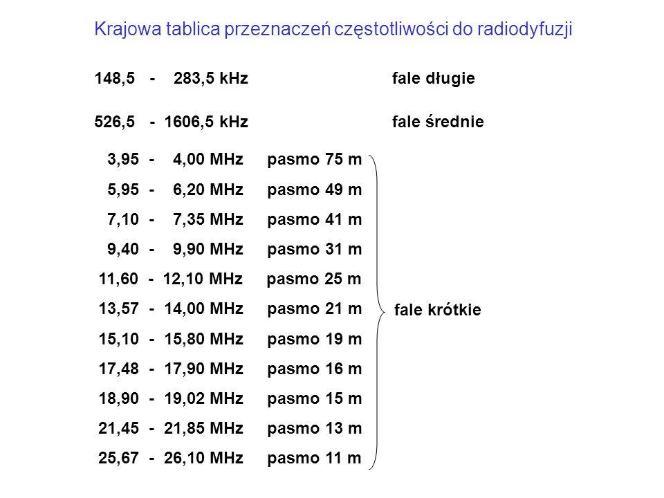 65,78 - 74,8 MHz 87,5 - 108 MHz 174 - 230 MHz 470 - 862 MHz 1452 - 1467 MHz 11,7 - 12,5 GHz 21,1 - 22,0 GHz 40,5 - 42,5 GHz 84,0 - 86,0 GHz radiodyfuzja satelitarna radiodyfuzja naziemna RTV