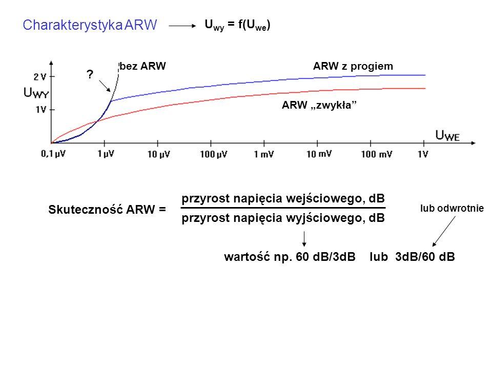 """Charakterystyka ARW U wy = f(U we ) bez ARW ARW """"zwykła"""" ARW z progiem Skuteczność ARW = przyrost napięcia wejściowego, dB przyrost napięcia wyjściowe"""