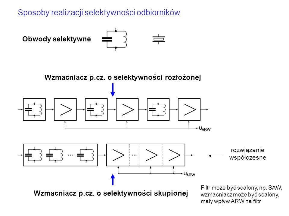 Sposoby realizacji selektywności odbiorników Obwody selektywne Wzmacniacz p.cz. o selektywności rozłożonej Wzmacniacz p.cz. o selektywności skupionej