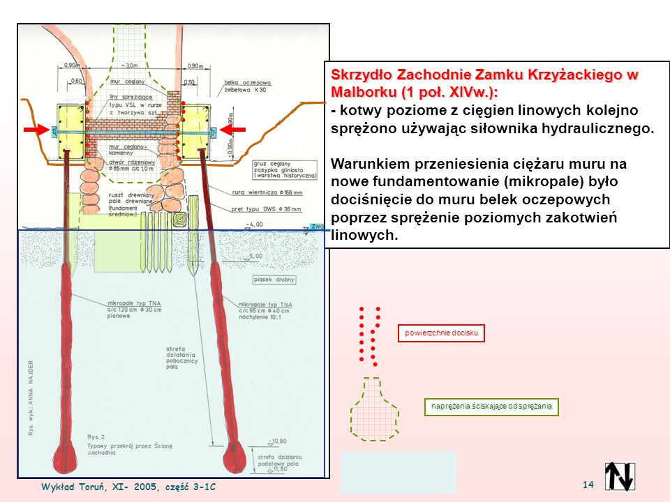 Wykład Toruń, XI- 2005, część 3-1C 14 Skrzydło Zachodnie Zamku Krzyżackiego w Malborku (1 poł. XIVw.): - kotwy poziome z cięgien linowych kolejno sprę