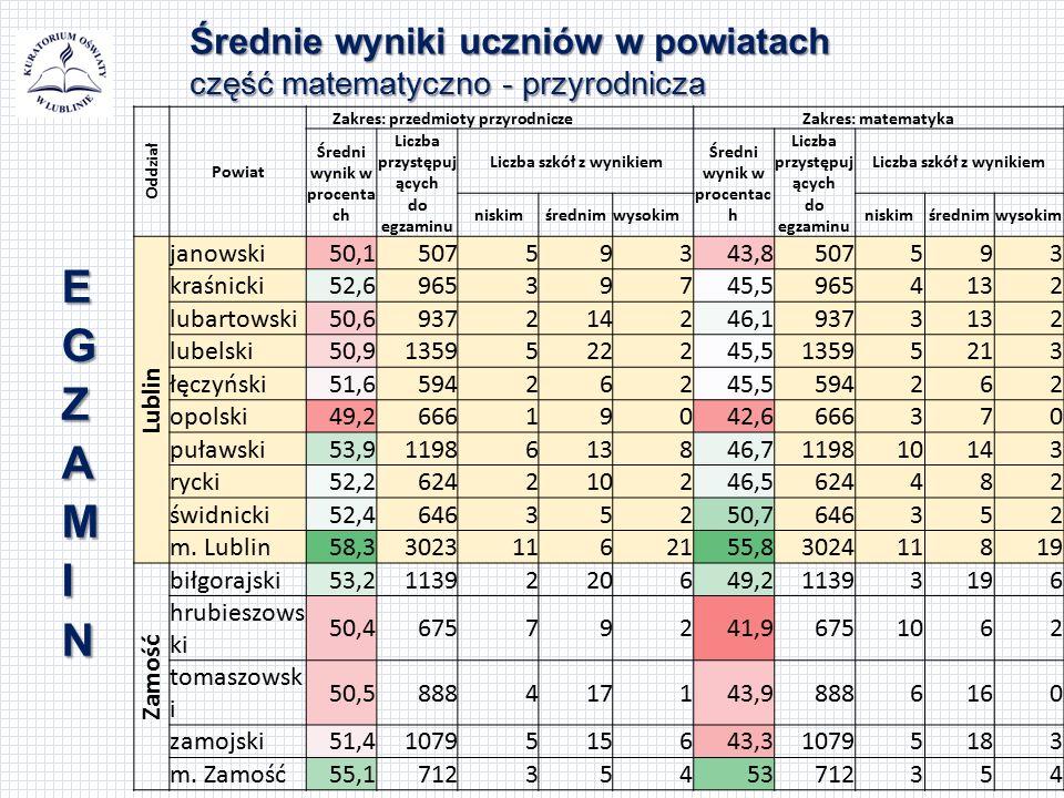 Średnie wyniki uczniów w powiatach część matematyczno - przyrodnicza Oddział Powiat Zakres: przedmioty przyrodniczeZakres: matematyka Średni wynik w p