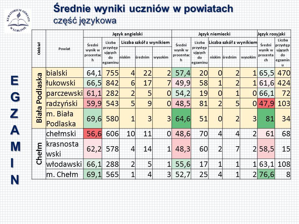 Średnie wyniki uczniów w powiatach część językowa Oddział Powiat Język angielskiJęzyk niemieckiJęzyk rosyjski Średni wynik w procentac h Liczba przyst