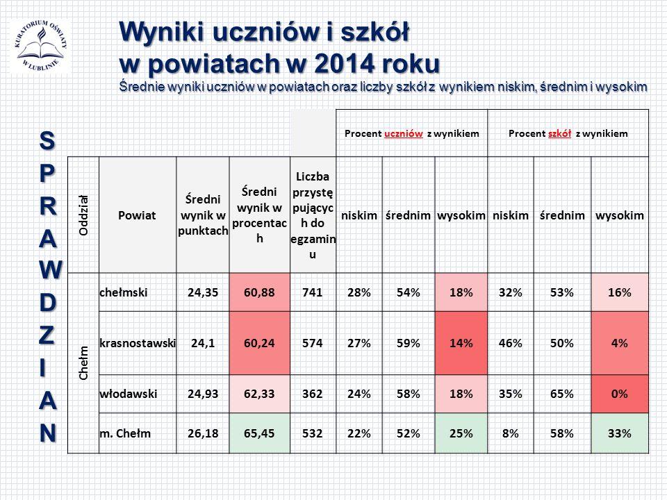 Wyniki uczniów i szkół w powiatach w 2014 roku Średnie wyniki uczniów w powiatach oraz liczby szkół z wynikiem niskim, średnim i wysokim Procent uczni