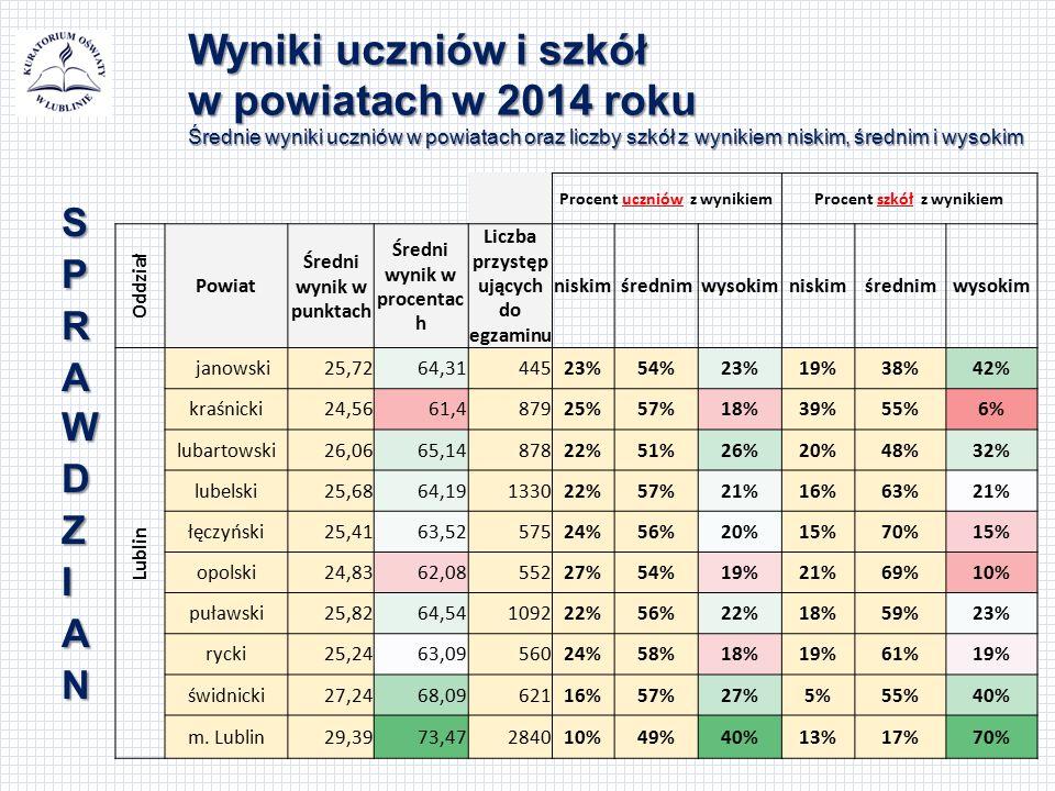 Wyniki uczniów i szkół w powiatach w 2014 roku Średnie wyniki uczniów w powiatach oraz liczby szkół z wynikiem niskim, średnim i wysokim Procent uczniów z wynikiemProcent szkół z wynikiem Oddział Powiat Średni wynik w punktach Średni wynik w procentac h Liczba przystęp ujących do egzaminu niskimśrednimwysokimniskimśrednimwysokim Lublin janowski25,7264,3144523%54%23%19%38%42% kraśnicki24,5661,487925%57%18%39%55%6% lubartowski26,0665,1487822%51%26%20%48%32% lubelski25,6864,19133022%57%21%16%63%21% łęczyński25,4163,5257524%56%20%15%70%15% opolski24,8362,0855227%54%19%21%69%10% puławski25,8264,54109222%56%22%18%59%23% rycki25,2463,0956024%58%18%19%61%19% świdnicki27,2468,0962116%57%27%5%55%40% m.