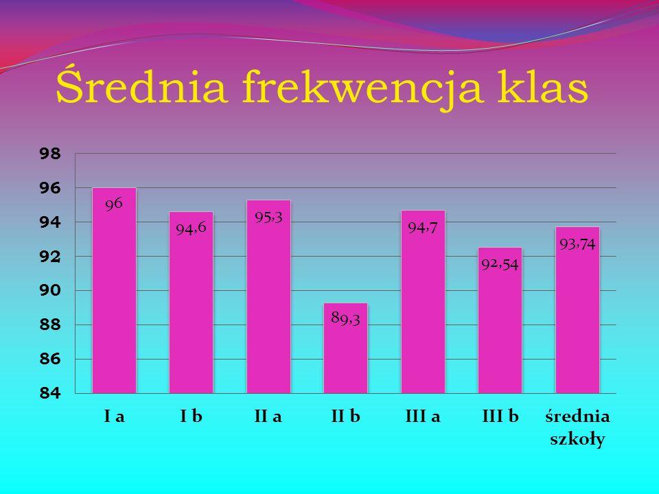 Średnia frekwencja klas