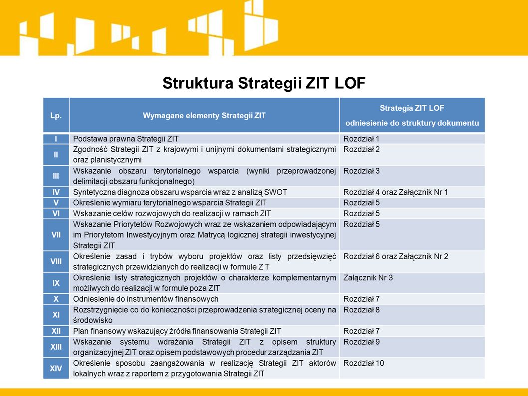 Struktura Strategii ZIT LOF