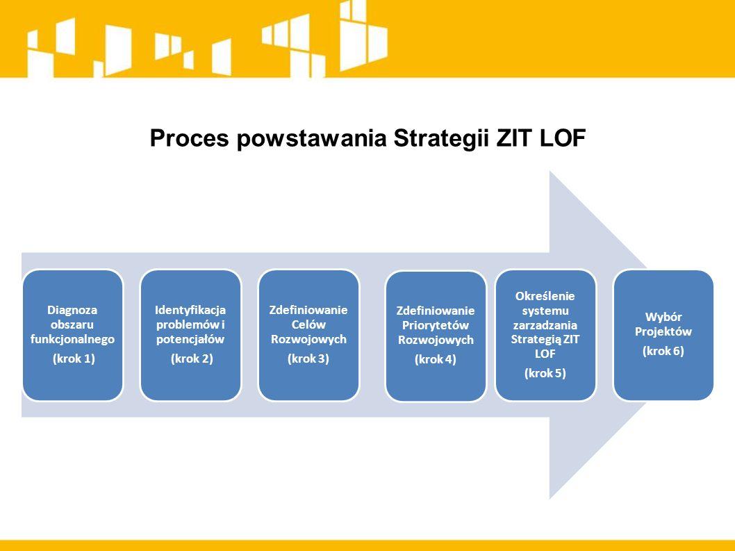 Proces powstawania Strategii ZIT LOF Diagnoza obszaru funkcjonalnego (krok 1) Identyfikacja problemów i potencjałów (krok 2) Zdefiniowanie Celów Rozwojowych (krok 3) Zdefiniowanie Priorytetów Rozwojowych (krok 4) Określenie systemu zarzadzania Strategią ZIT LOF (krok 5) Wybór Projektów (krok 6)