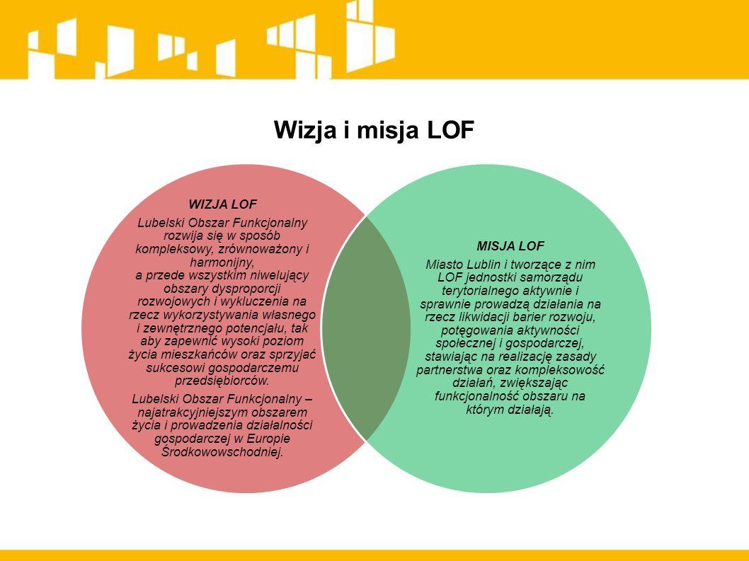 WIZJA LOF Lubelski Obszar Funkcjonalny rozwija się w sposób kompleksowy, zrównoważony i harmonijny, a przede wszystkim niwelujący obszary dysproporcji