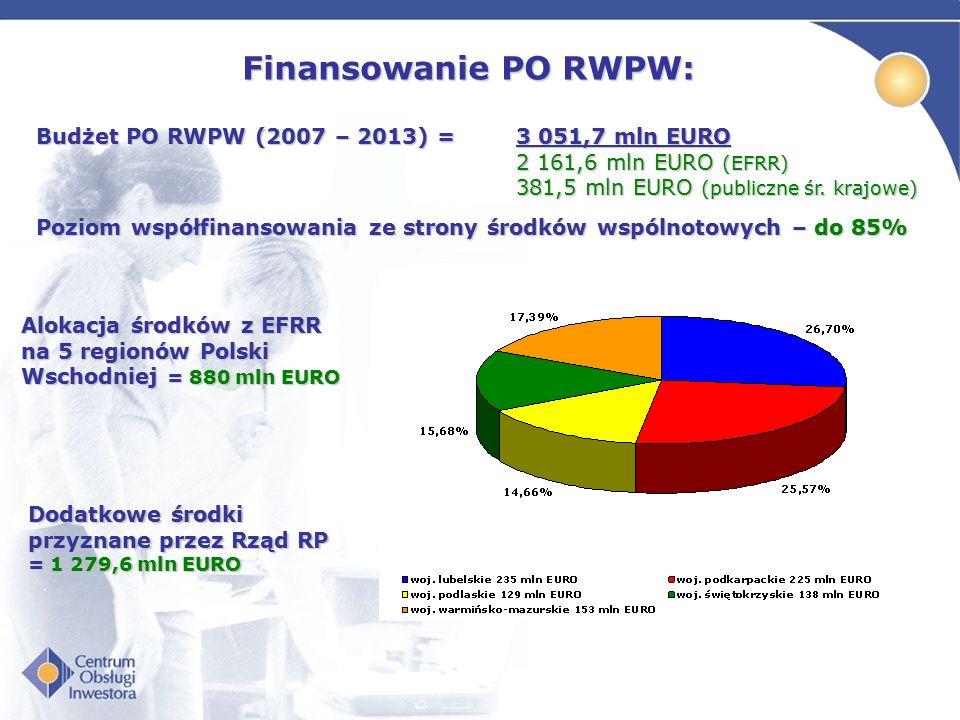 Finansowanie PO RWPW: Budżet PO RWPW (2007 – 2013) = 3 051,7 mln EURO 2 161,6 mln EURO (EFRR) 381,5 mln EURO (publiczne śr. krajowe) Poziom współfinan