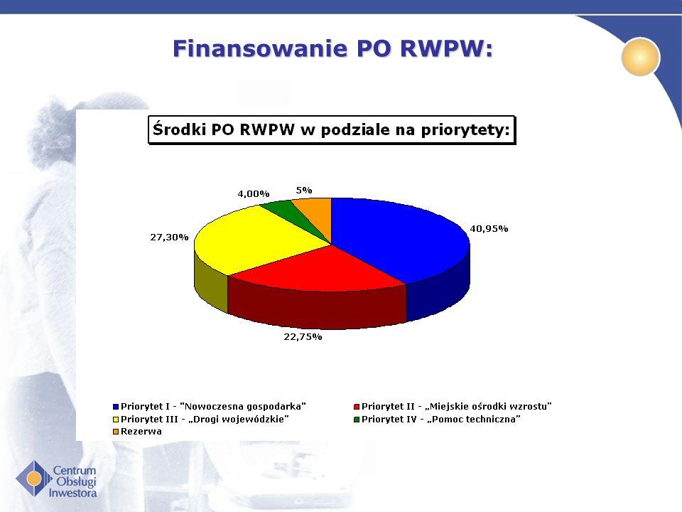 Finansowanie PO RWPW: