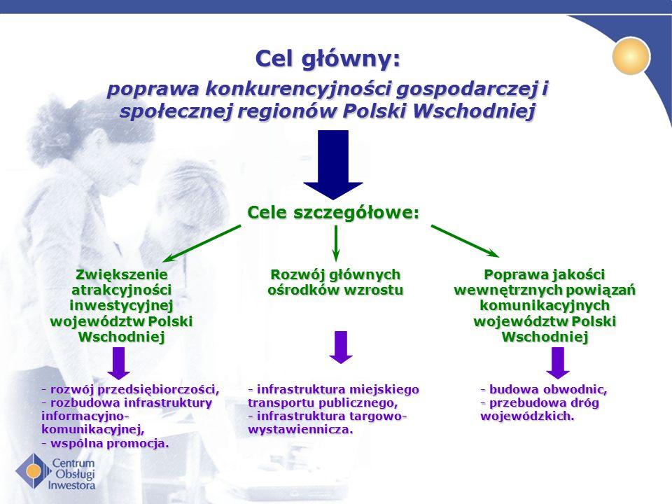 Cele szczegółowe: Cel główny: poprawa konkurencyjności gospodarczej i społecznej regionów Polski Wschodniej Zwiększenie atrakcyjności inwestycyjnej województw Polski Wschodniej Rozwój głównych ośrodków wzrostu Poprawa jakości wewnętrznych powiązań komunikacyjnych województw Polski Wschodniej - rozwój przedsiębiorczości, - rozbudowa infrastruktury informacyjno- komunikacyjnej, - wspólna promocja.