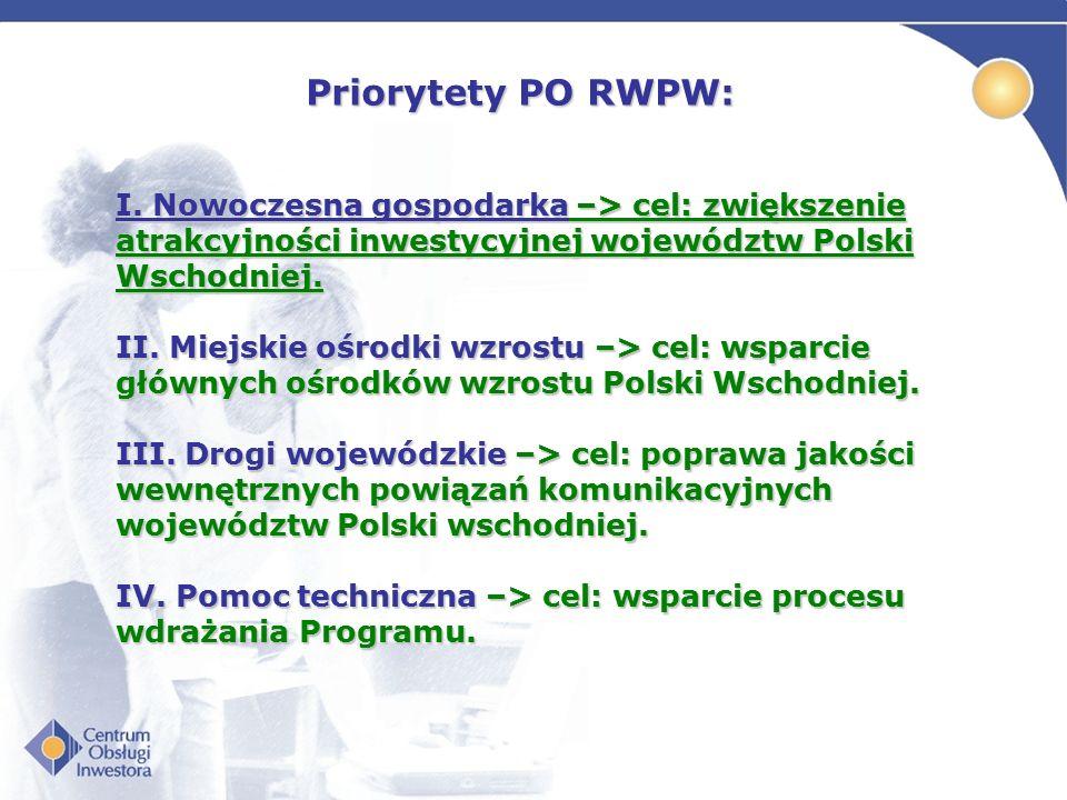Priorytety PO RWPW: I. Nowoczesna gospodarka –> cel: zwiększenie atrakcyjności inwestycyjnej województw Polski Wschodniej. II. Miejskie ośrodki wzrost