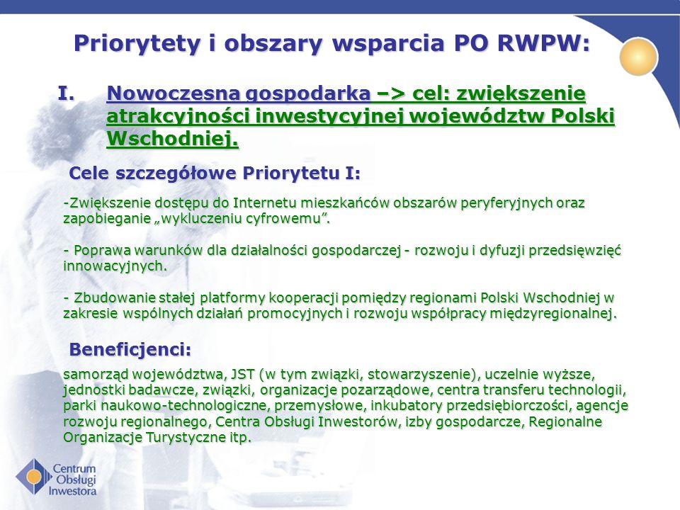 Priorytety i obszary wsparcia PO RWPW: I.Nowoczesna gospodarka –> cel: zwiększenie atrakcyjności inwestycyjnej województw Polski Wschodniej. Cele szcz