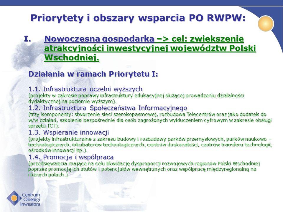 Priorytety i obszary wsparcia PO RWPW: I.Nowoczesna gospodarka –> cel: zwiększenie atrakcyjności inwestycyjnej województw Polski Wschodniej. 1.1. Infr