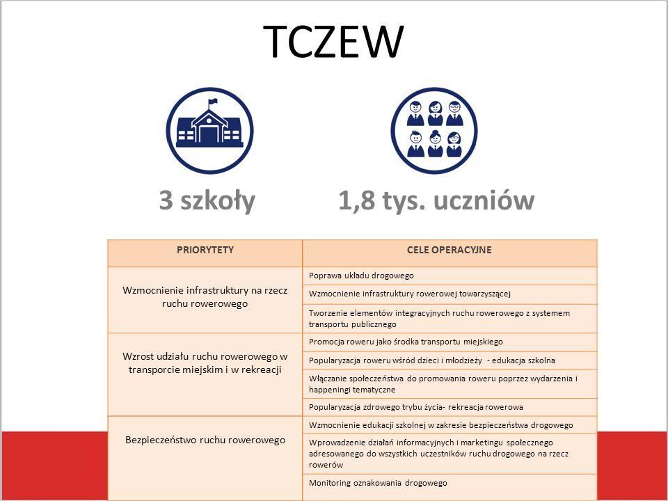 TCZEW 3 szkoły 1,8 tys.