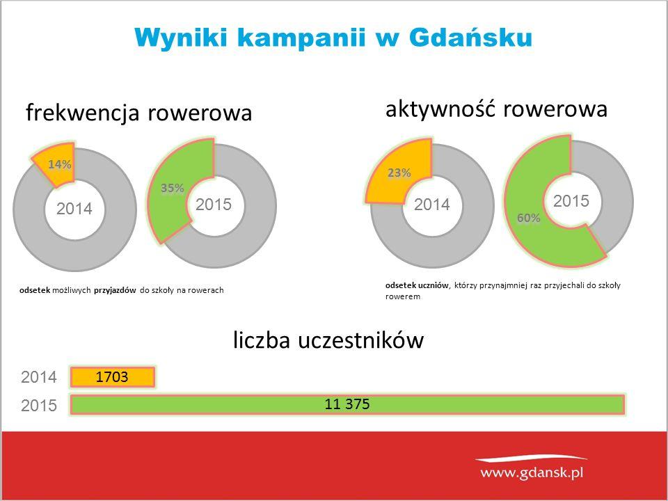odsetek uczniów, którzy przynajmniej raz przyjechali do szkoły rowerem Wyniki kampanii w Gdańsku 2014 14% 35% 2015 frekwencja rowerowa 2014 23% 60% 2015 aktywność rowerowa odsetek możliwych przyjazdów do szkoły na rowerach liczba uczestników 2014 2015 11 375 1703