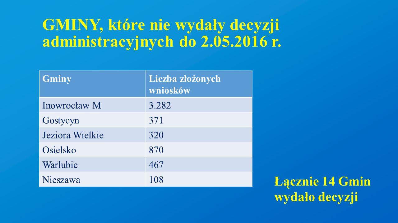 GMINY, które nie wydały decyzji administracyjnych do 2.05.2016 r. GminyLiczba złożonych wniosków Inowrocław M3.282 Gostycyn371 Jeziora Wielkie320 Osie