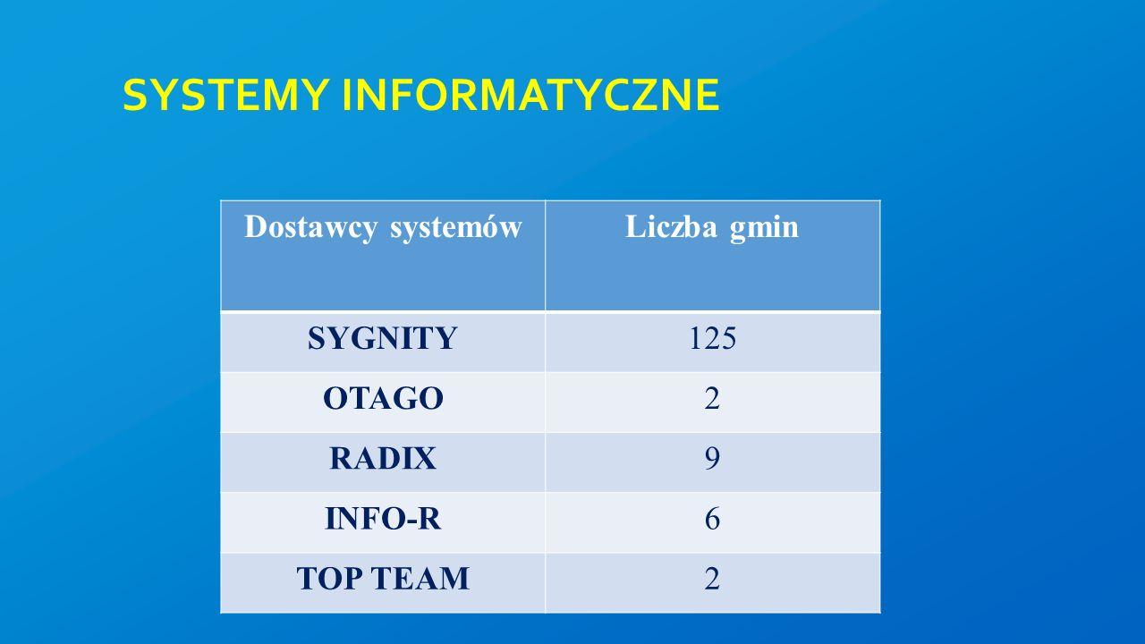 SYSTEMY INFORMATYCZNE Dostawcy systemówLiczba gmin SYGNITY125 OTAGO2 RADIX9 INFO-R6 TOP TEAM2