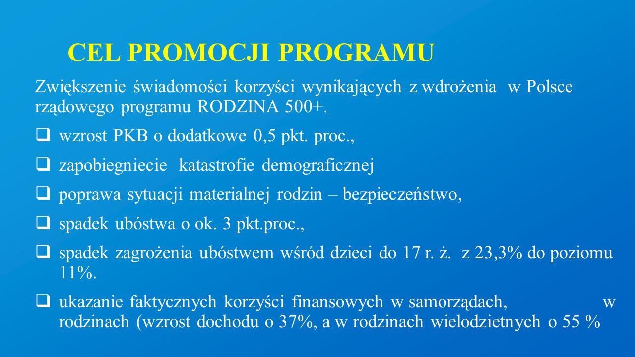 CEL PROMOCJI PROGRAMU Zwiększenie świadomości korzyści wynikających z wdrożenia w Polsce rządowego programu RODZINA 500+.  wzrost PKB o dodatkowe 0,5