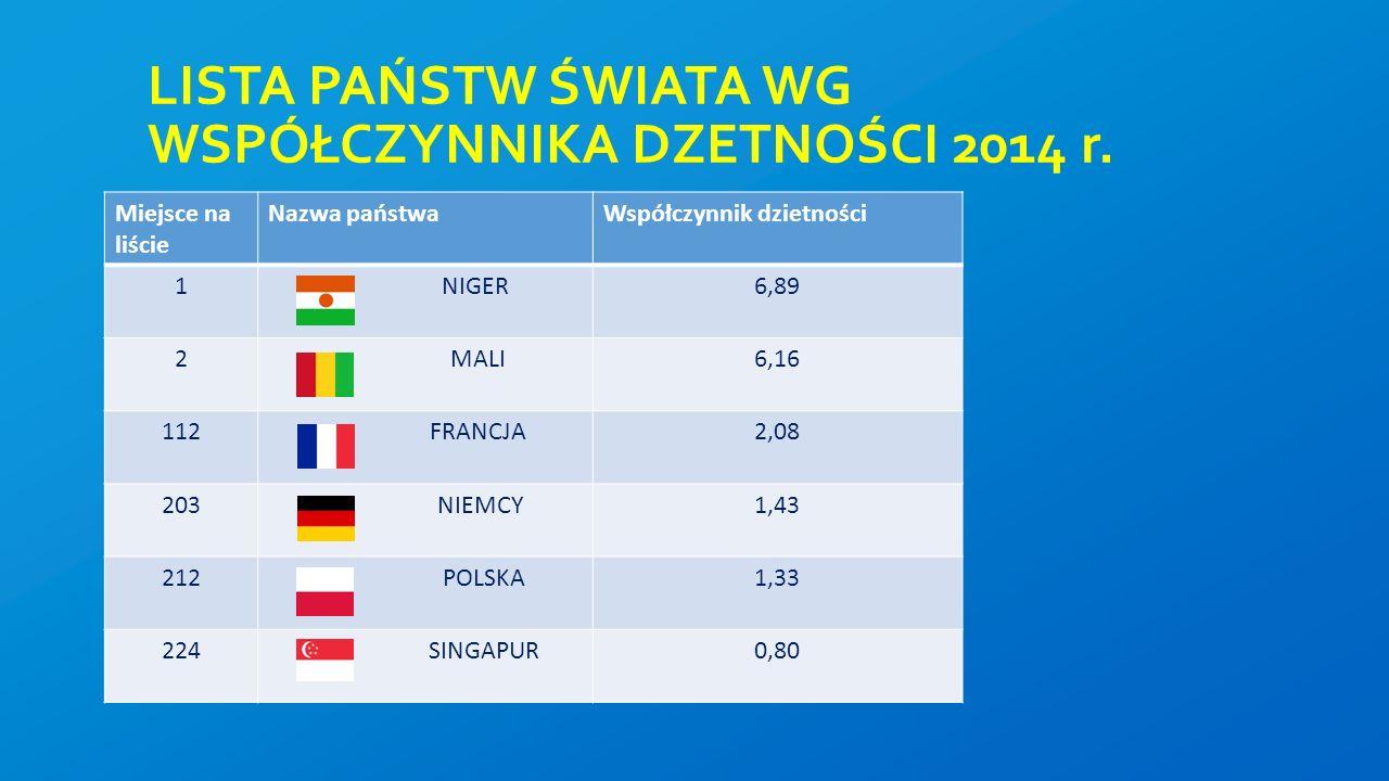 LISTA PAŃSTW ŚWIATA WG WSPÓŁCZYNNIKA DZETNOŚCI 2014 r.