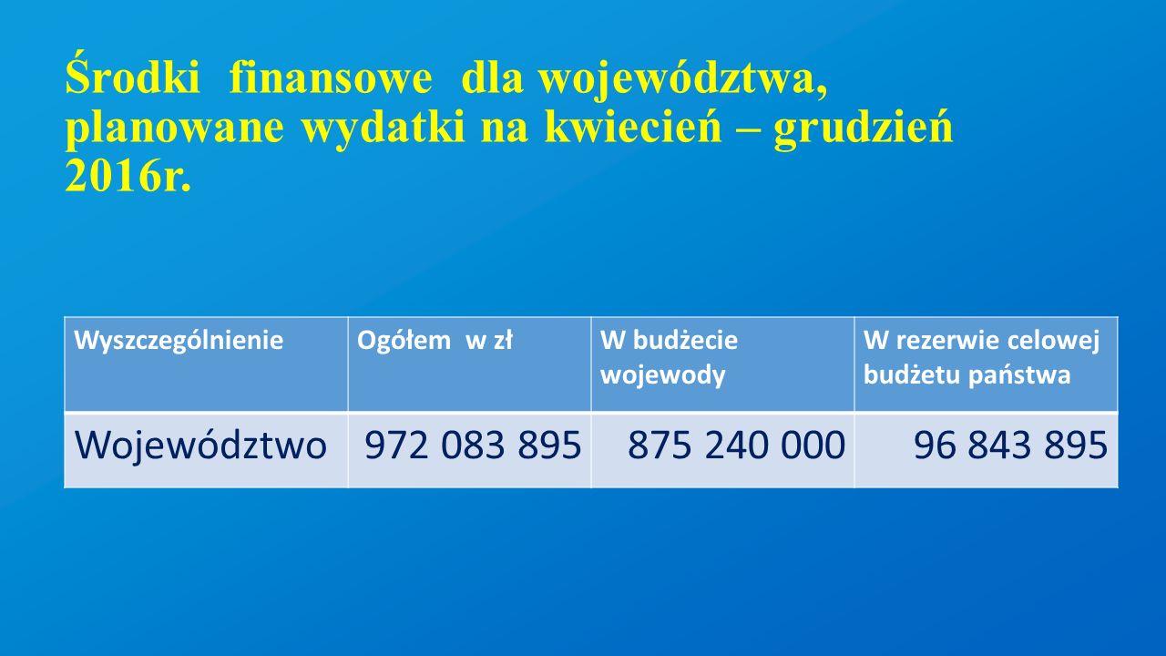 Środki finansowe dla województwa, planowane wydatki na kwiecień – grudzień 2016r. WyszczególnienieOgółem w złW budżecie wojewody W rezerwie celowej bu