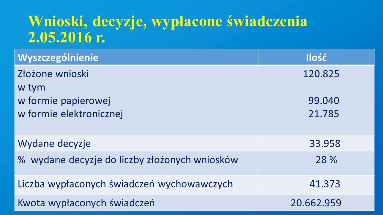 Wybrane gminy wg.
