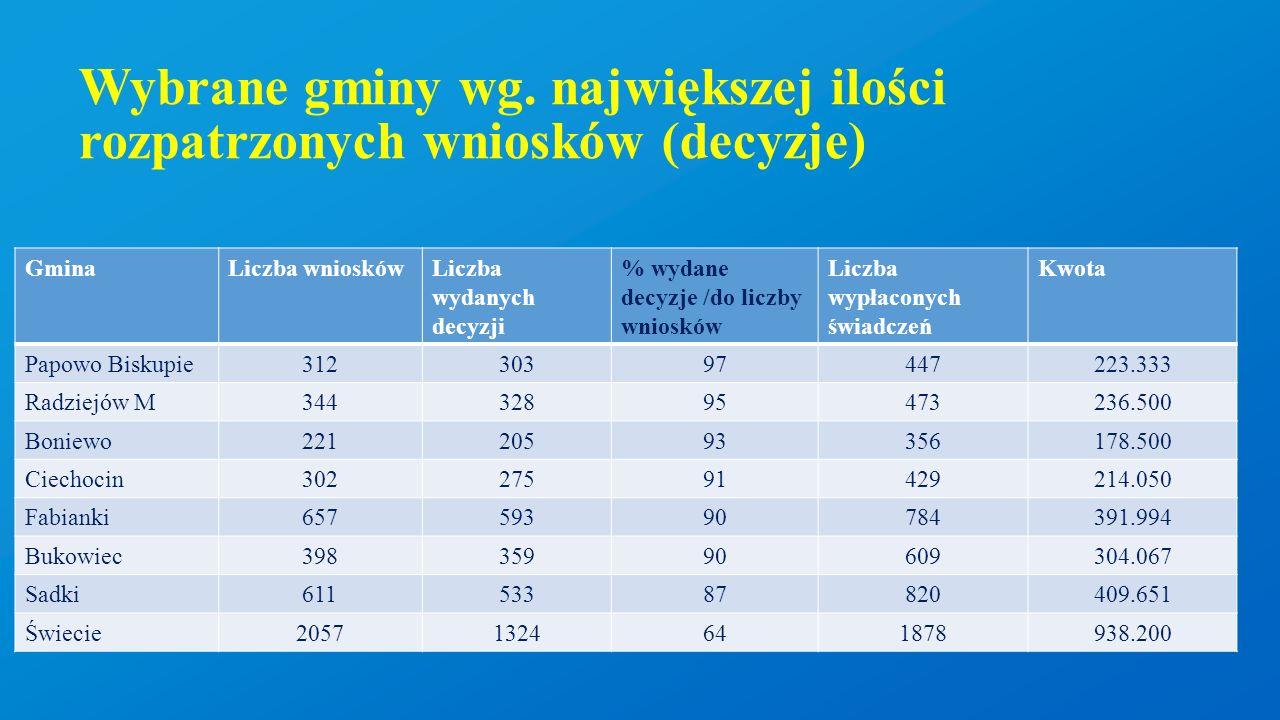 Wybrane gminy wg. największej ilości rozpatrzonych wniosków (decyzje) GminaLiczba wnioskówLiczba wydanych decyzji % wydane decyzje /do liczby wniosków