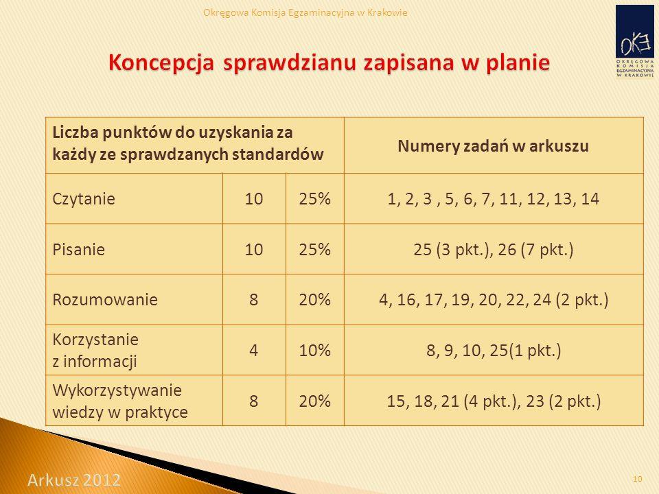 Okręgowa Komisja Egzaminacyjna w Krakowie 10 Liczba punktów do uzyskania za każdy ze sprawdzanych standardów Numery zadań w arkuszu Czytanie1025%1, 2, 3, 5, 6, 7, 11, 12, 13, 14 Pisanie1025%25 (3 pkt.), 26 (7 pkt.) Rozumowanie820%4, 16, 17, 19, 20, 22, 24 (2 pkt.) Korzystanie z informacji 410%8, 9, 10, 25(1 pkt.) Wykorzystywanie wiedzy w praktyce 820%15, 18, 21 (4 pkt.), 23 (2 pkt.)