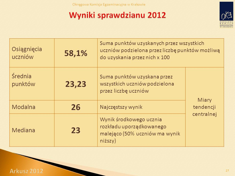 Okręgowa Komisja Egzaminacyjna w Krakowie 27 Osiągnięcia uczniów 58,1% Suma punktów uzyskanych przez wszystkich uczniów podzielona przez liczbę punktów możliwą do uzyskania przez nich x 100 Średnia punktów 23,23 Suma punktów uzyskana przez wszystkich uczniów podzielona przez liczbę uczniów Miary tendencji centralnej Modalna 26 Najczęstszy wynik Mediana 23 Wynik środkowego ucznia rozkładu uporządkowanego malejąco (50% uczniów ma wynik niższy)