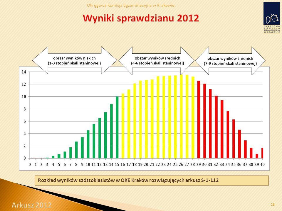 Okręgowa Komisja Egzaminacyjna w Krakowie 28 Rozkład wyników szóstoklasistów w OKE Kraków rozwiązujących arkusz S-1-112 obszar wyników niskich (1-3 stopień skali staninowej) obszar wyników średnich (4-6 stopień skali staninowej) obszar wyników średnich (7-9 stopień skali staninowej)