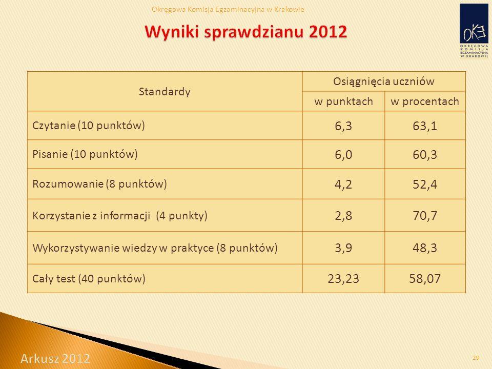Okręgowa Komisja Egzaminacyjna w Krakowie 29 Standardy Osiągnięcia uczniów w punktachw procentach Czytanie (10 punktów) 6,363,1 Pisanie (10 punktów) 6,060,3 Rozumowanie (8 punktów) 4,252,4 Korzystanie z informacji (4 punkty) 2,870,7 Wykorzystywanie wiedzy w praktyce (8 punktów) 3,948,3 Cały test (40 punktów) 23,2358,07