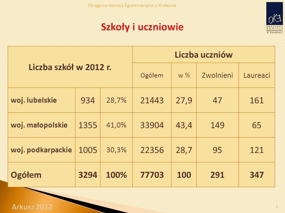 Okręgowa Komisja Egzaminacyjna w Krakowie Liczba szkół w 2012 r.