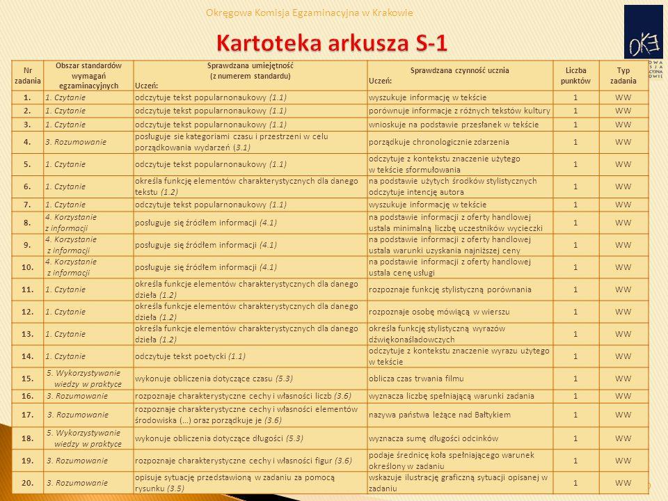 Okręgowa Komisja Egzaminacyjna w Krakowie 30 Nr zadania Obszar standardów wymagań egzaminacyjnych Sprawdzana umiejętność (z numerem standardu) Uczeń: Sprawdzana czynność ucznia Uczeń: Liczba punktów Typ zadania 1.1.