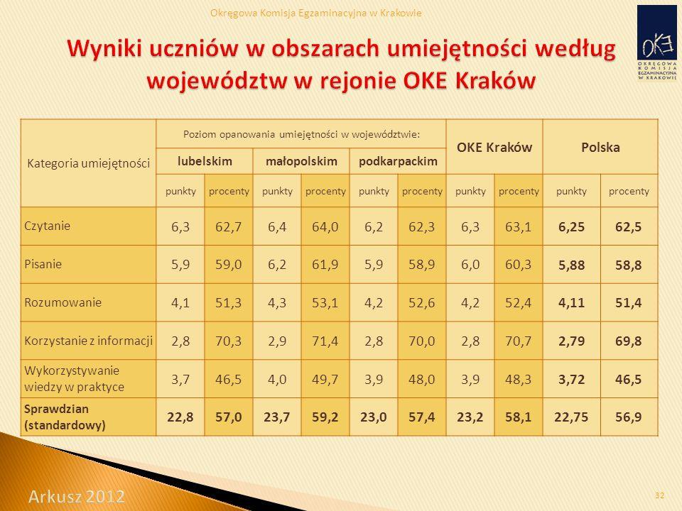 Okręgowa Komisja Egzaminacyjna w Krakowie 32 Kategoria umiejętności Poziom opanowania umiejętności w województwie: OKE KrakówPolska lubelskimmałopolskimpodkarpackim punktyprocentypunktyprocentypunktyprocentypunktyprocentypunktyprocenty Czytanie 6,362,76,464,06,262,36,363,1 6,2562,5 Pisanie 5,959,06,261,95,958,96,060,3 5,8858,8 Rozumowanie 4,151,34,353,14,252,64,252,4 4,1151,4 Korzystanie z informacji 2,870,32,971,42,870,02,870,7 2,7969,8 Wykorzystywanie wiedzy w praktyce 3,746,54,049,73,948,03,948,3 3,7246,5 Sprawdzian (standardowy) 22,857,023,759,223,057,423,258,122,7556,9