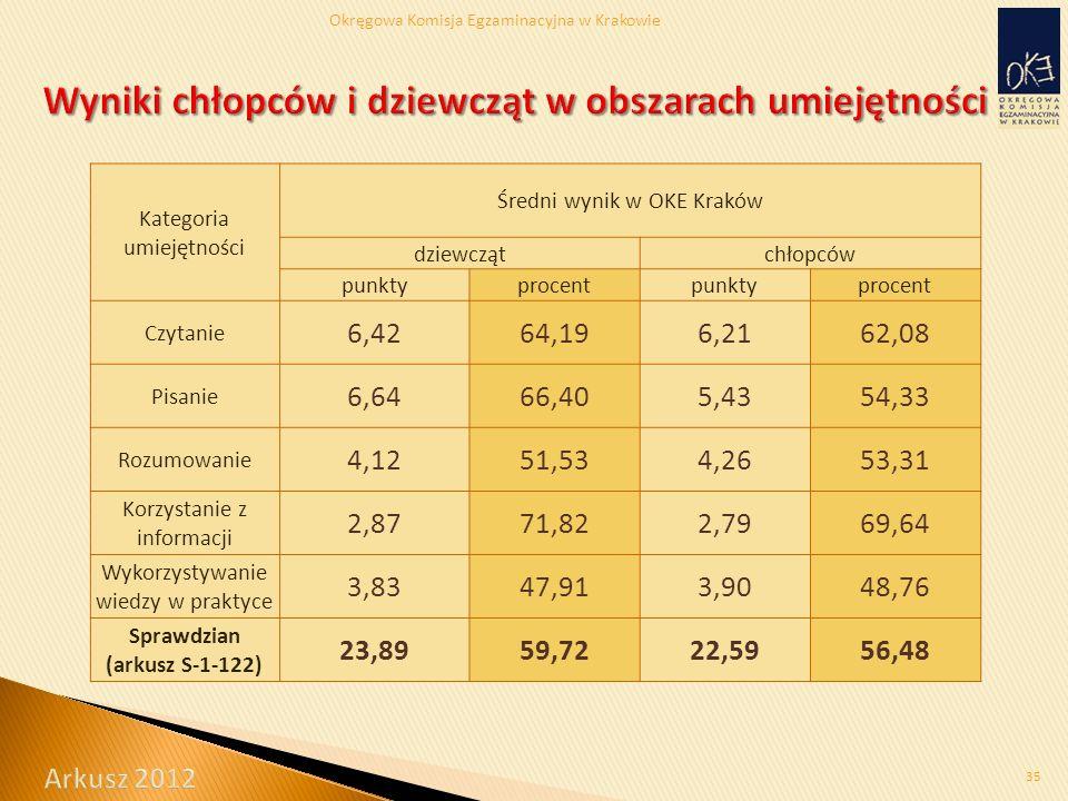 Okręgowa Komisja Egzaminacyjna w Krakowie 35 Kategoria umiejętności Średni wynik w OKE Kraków dziewczątchłopców punktyprocentpunktyprocent Czytanie 6,4264,196,2162,08 Pisanie 6,6466,405,4354,33 Rozumowanie 4,1251,534,2653,31 Korzystanie z informacji 2,8771,822,7969,64 Wykorzystywanie wiedzy w praktyce 3,8347,913,9048,76 Sprawdzian (arkusz S-1-122) 23,8959,7222,5956,48