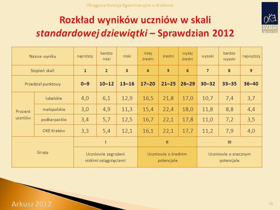 Okręgowa Komisja Egzaminacyjna w Krakowie 36 Nazwa wyniku najniższy bardzo niski niski niżej średni średni wyżej średni wysoki bardzo wysoki najwyższy Stopień skali123456789 Przedział punktowy 0–910–1213–1617–2021–2526–2930–3233–3536–40 Procent uczniów lubelskie 4,06,112,916,521,817,010,77,43,7 małopolskie 3,04,911,315,422,418,011,88,84,4 podkarpackie 3,45,712,516,722,117,811,07,23,5 OKE Kraków 3,35,412,116,122,117,711,27,94,0 Grupy IIIIII Uczniowie zagrożeni niskimi osiągnięciami Uczniowie o średnim potencjale Uczniowie o znacznym potencjale