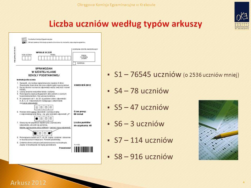 Okręgowa Komisja Egzaminacyjna w Krakowie  S1 – 76545 uczniów (o 2536 uczniów mniej)  S4 – 78 uczniów  S5 – 47 uczniów  S6 – 3 uczniów  S7 – 114 uczniów  S8 – 916 uczniów 4