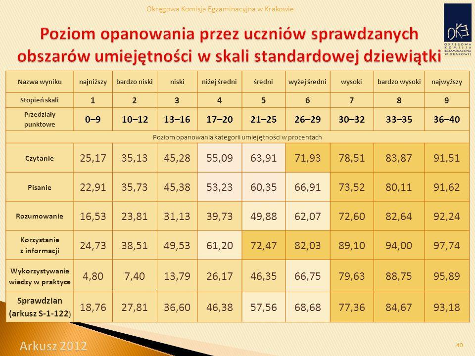 Okręgowa Komisja Egzaminacyjna w Krakowie 40 Nazwa wynikunajniższybardzo niskiniskiniżej średniśredniwyżej średniwysokibardzo wysokinajwyższy Stopień skali 123456789 Przedziały punktowe 0–910–1213–1617–2021–2526–2930–3233–3536–40 Poziom opanowania kategorii umiejętności w procentach Czytanie 25,1735,1345,2855,0963,9171,9378,5183,8791,51 Pisanie 22,9135,7345,3853,2360,3566,9173,5280,1191,62 Rozumowanie 16,5323,8131,1339,7349,8862,0772,6082,6492,24 Korzystanie z informacji 24,7338,5149,5361,2072,4782,0389,1094,0097,74 Wykorzystywanie wiedzy w praktyce 4,807,4013,7926,1746,3566,7579,6388,7595,89 Sprawdzian (arkusz S-1-122 ) 18,7627,8136,6046,3857,5668,6877,3684,6793,18