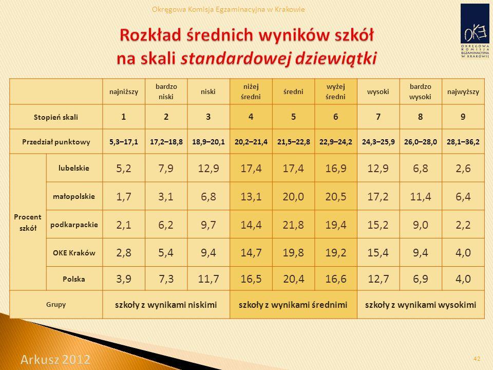 Okręgowa Komisja Egzaminacyjna w Krakowie 42 najniższy bardzo niski niski niżej średni średni wyżej średni wysoki bardzo wysoki najwyższy Stopień skali 123456789 Przedział punktowy5,3–17,117,2–18,818,9–20,120,2–21,421,5–22,822,9–24,224,3–25,926,0–28,028,1–36,2 Procent szkół lubelskie 5,27,912,917,4 16,912,96,82,6 małopolskie 1,73,16,813,120,020,517,211,46,4 podkarpackie 2,16,29,714,421,819,415,29,02,2 OKE Kraków 2,85,49,414,719,819,215,49,44,0 Polska 3,97,311,716,520,416,612,76,94,0 Grupy szkoły z wynikami niskimiszkoły z wynikami średnimiszkoły z wynikami wysokimi