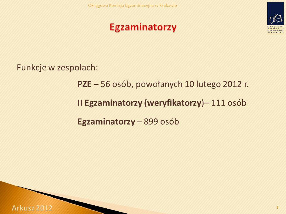 Okręgowa Komisja Egzaminacyjna w Krakowie Funkcje w zespołach: PZE – 56 osób, powołanych 10 lutego 2012 r.