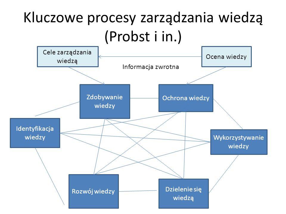 Kluczowe procesy zarządzania wiedzą (Probst i in.) Zdobywanie wiedzy Ochrona wiedzy Rozwój wiedzy Identyfikacja wiedzy Dzielenie się wiedzą Wykorzystywanie wiedzy Cele zarządzania wiedzą Ocena wiedzy Informacja zwrotna