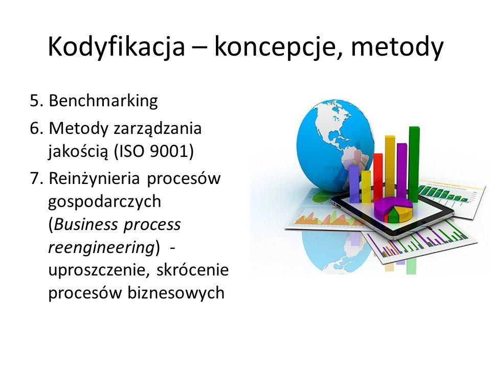 Kodyfikacja – koncepcje, metody 5. Benchmarking 6.