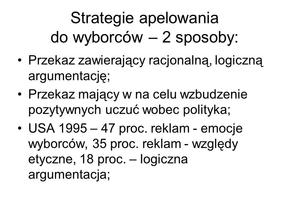 Strategie apelowania do wyborców – 2 sposoby: Przekaz zawierający racjonalną, logiczną argumentację; Przekaz mający w na celu wzbudzenie pozytywnych uczuć wobec polityka; USA 1995 – 47 proc.