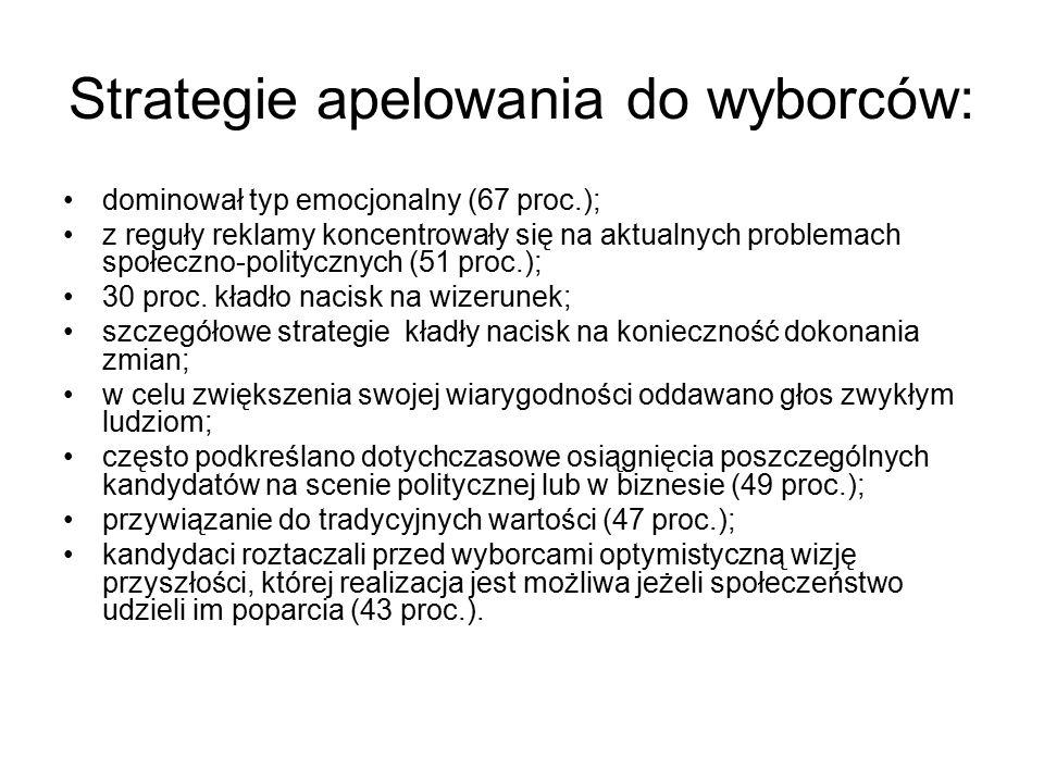 Strategie apelowania do wyborców: dominował typ emocjonalny (67 proc.); z reguły reklamy koncentrowały się na aktualnych problemach społeczno-politycznych (51 proc.); 30 proc.