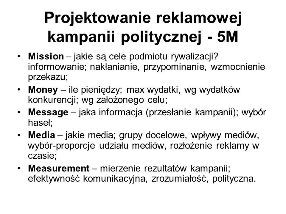 Projektowanie reklamowej kampanii politycznej - 5M Mission – jakie są cele podmiotu rywalizacji.
